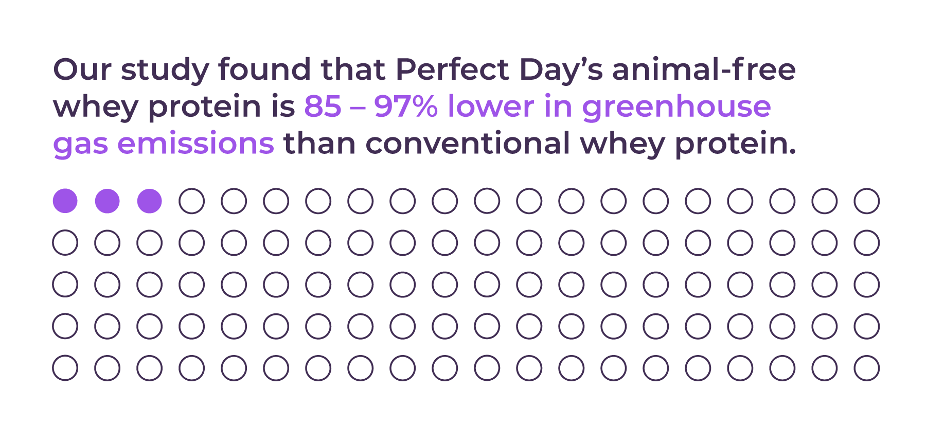 Perfect Day's animal-free whey protein is 85-97% lower in greenhouse gas emissions than conventional whey protein